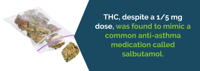 THC was found to mimic common salbutamol