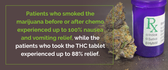 marijuana can provide 100% nausea and vomiting relief after chemo