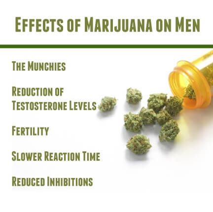 effects on men