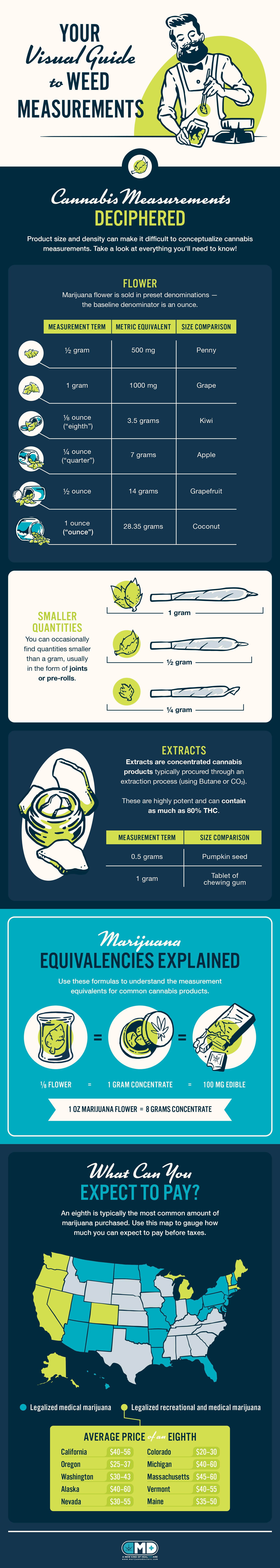 weed measurements guide