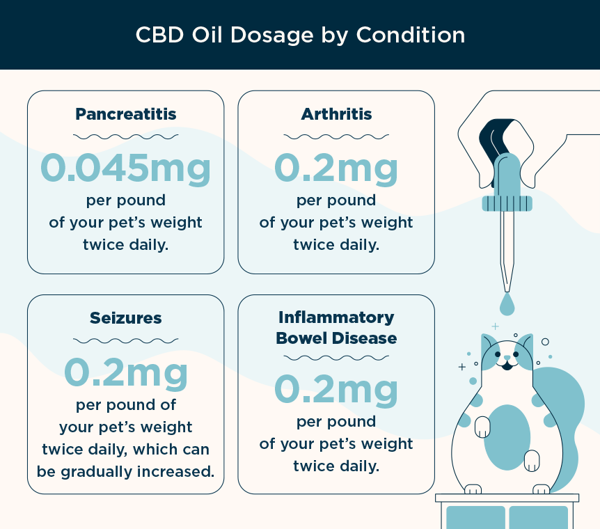 CBD dosage by condition