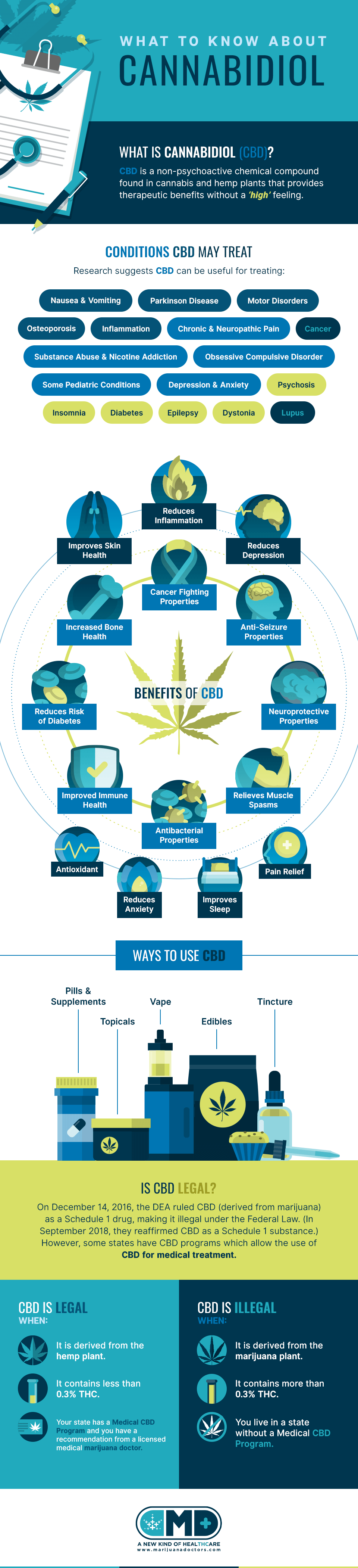 What Is CBD & What Can It Treat? | Cannabidiol Guide | Marijuana Doctors