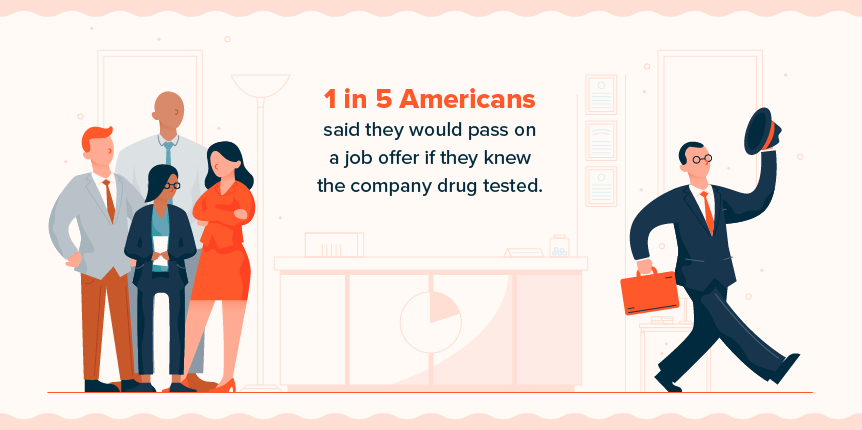 Americans would pass on jobs that drug tested