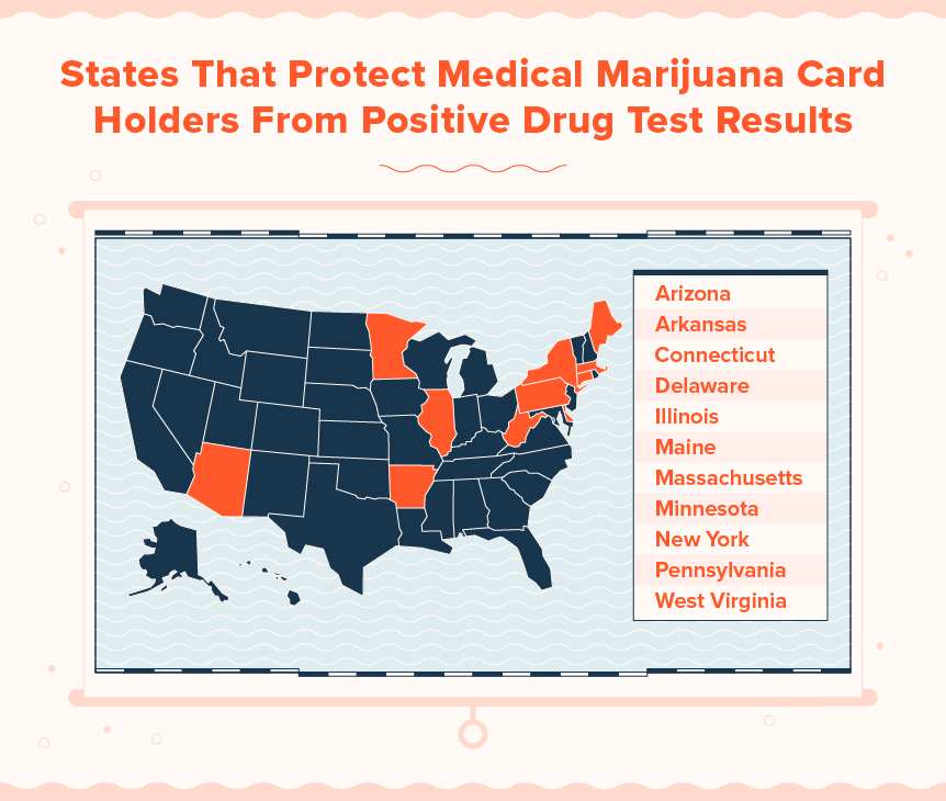 states with laws that protect employees who use medical marijuana