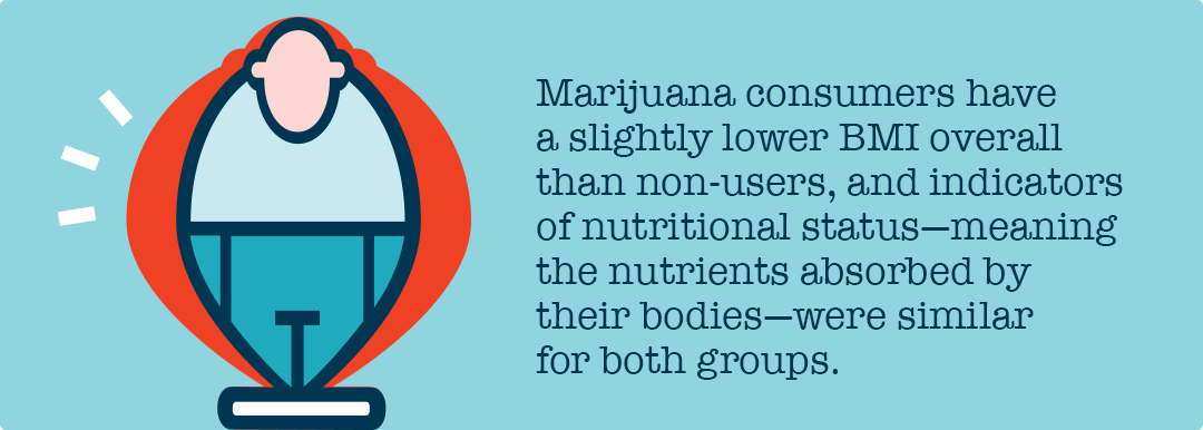 marijuana users have lower BMI