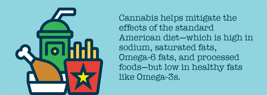 cannabis helps mitigate effects of the american diet