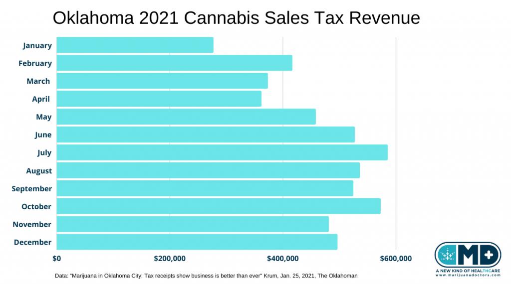 Oklahoma Cannabis Sales Tax Revenue 2020