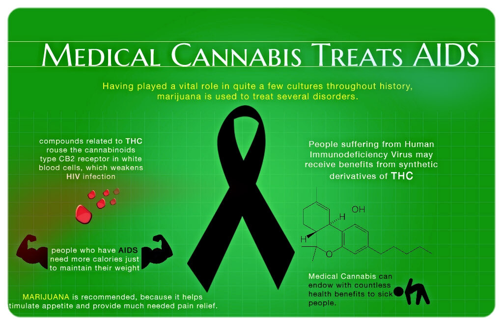 Breaking News: Cannabis Research Study Suggests Medical Marijuana Can Slow Spreading of HIV